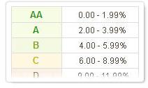 prosper_blog_lenders_rating2.jpg